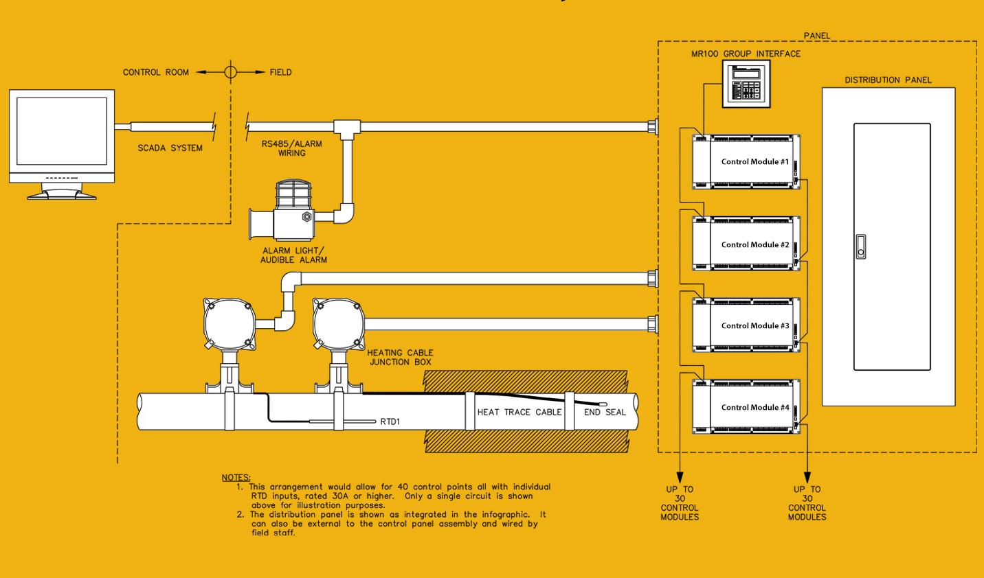 MasterTrace Multi-Circuit Controller